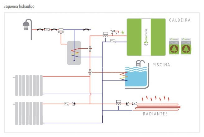 Catalogo caldeiras ecoforest aquecimento central for Esquema hidraulico piscina